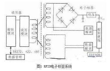 用ARM11和RFID技术打造的智能物流管理系统参考设计