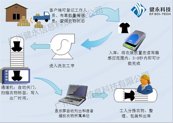 RFID智能洗衣管理系统