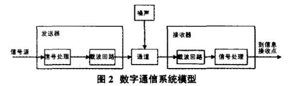 基于RFID技术的弹药仓库管理研究
