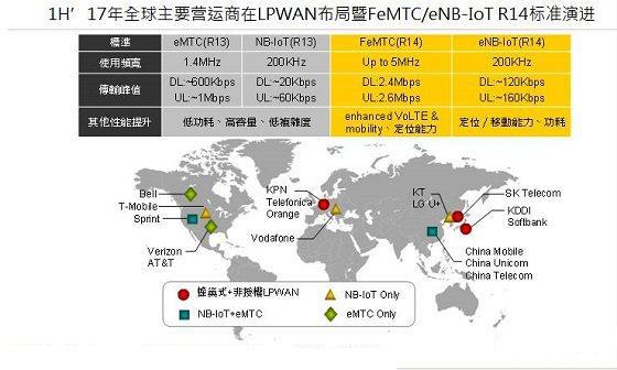 三大运营商同步投入蜂巢式低功耗物联网市场