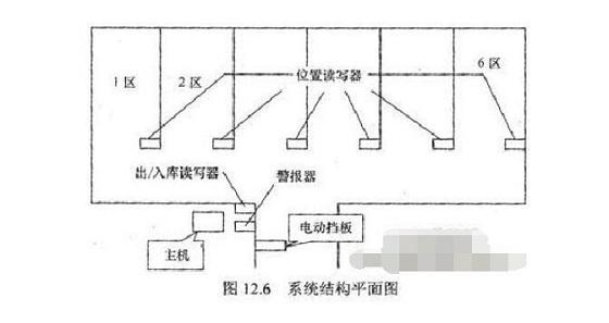 RFID自动化仓库管理系统解决方案