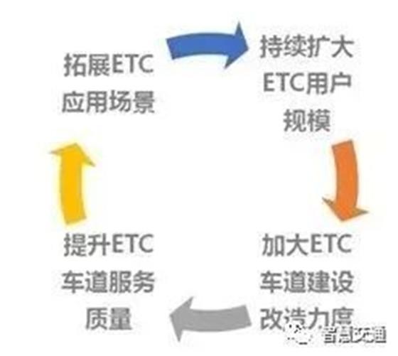 交通部路网中心王刚:ETC发展及智慧公路上的扩展应用