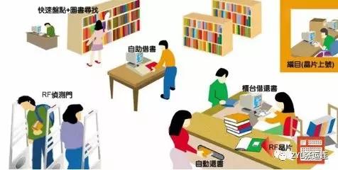 RFID技术在图书馆中的应用