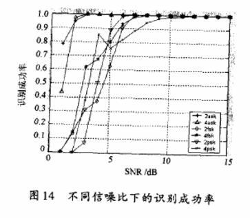 RFID调制信号识别算法的研究与仿真