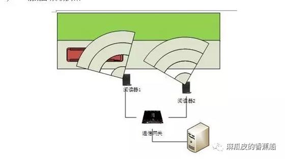 RFID在公交车与站台中的应用