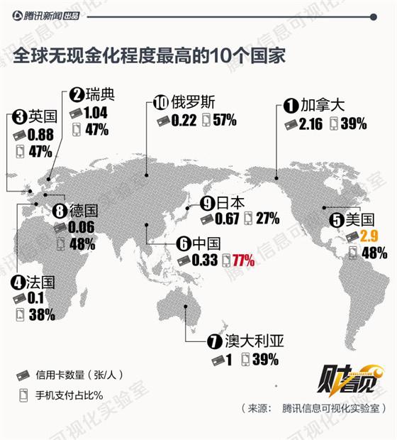 美国手机支付规模为何只有中国的2%?