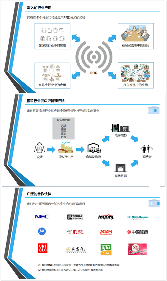 RFID系统助力中国服饰控股有限公司实现智能化管理