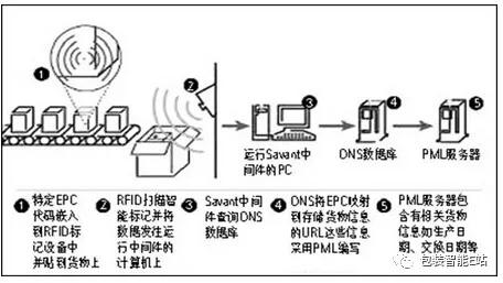 RFID物流管理方案