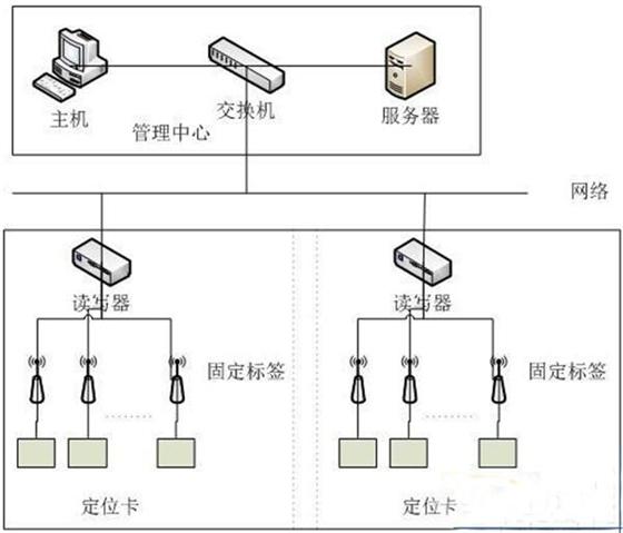 RFID室外设备移动巡检方案