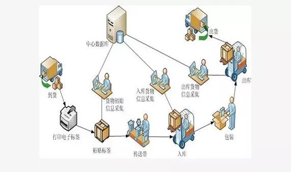 无线射频识别技术在物流业中的应用