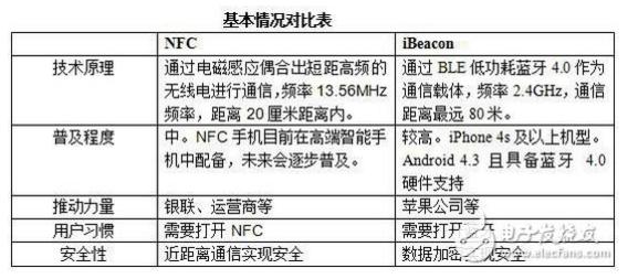 NFC与iBeacon技术角逐