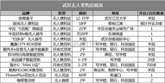 """无人零售入江城 新风之下是""""冰"""" or 是""""火""""?"""