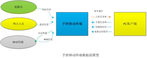RFID银行钱箱流转电子识别系统解决方案