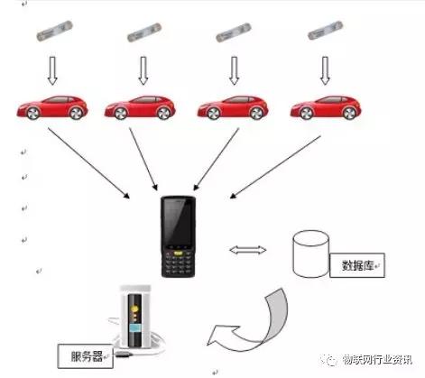 RFID车辆盘点管理?#20302;? onerror=