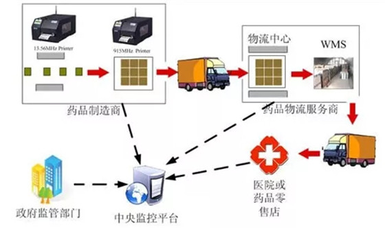浅谈RFID在医疗方面的应用