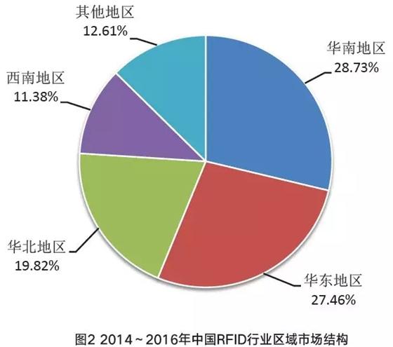图解物联网与RFID产业