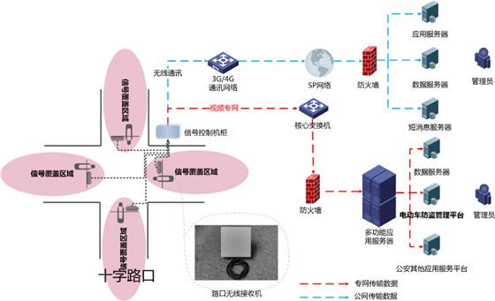 Urban non-motor vehicle anti-theft intelligent management solution