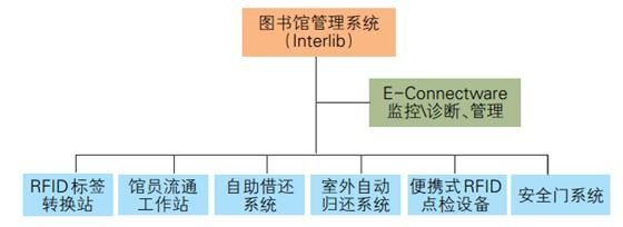 RFID技术应用于图书馆管理