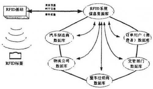 RFID在整车物流管理中的应用模式与设备选型