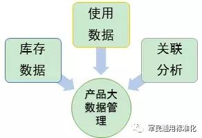 智能化资产管理
