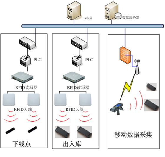 福特冲压车间RFID物流跟踪系统