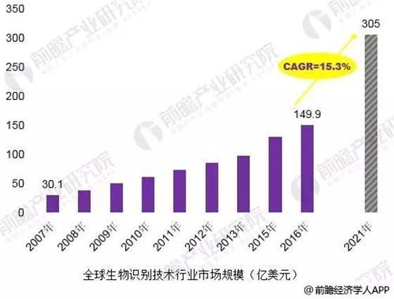 2018年中國生物識別技術發展現狀分析技術突破是行業發展關鍵