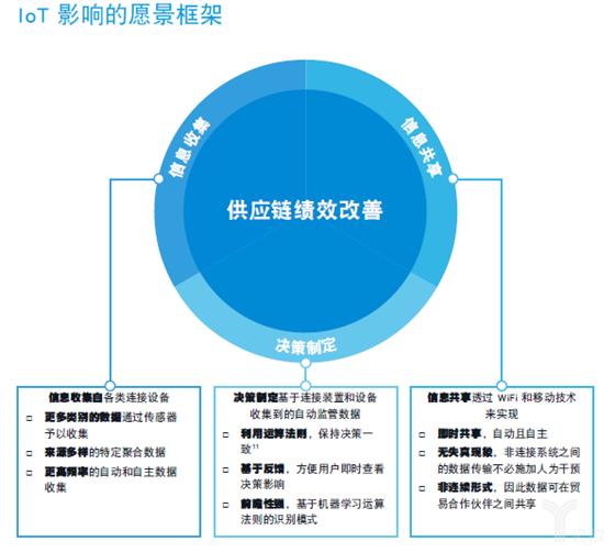 物流巨頭羅賓遜釋出報告:物聯網改變全球供應鏈!
