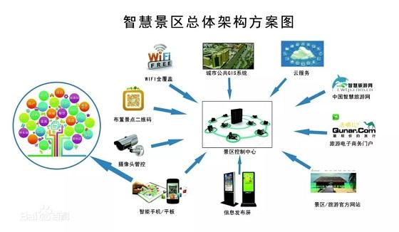 景区智能管理系统解决方案