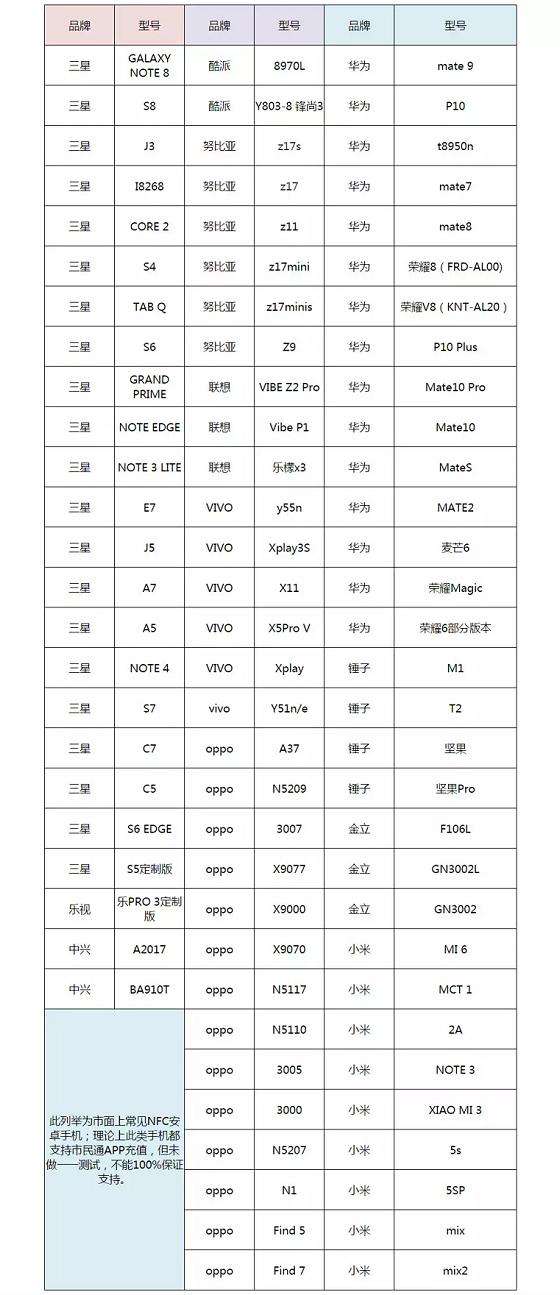 重庆市民通推出NFC手机贴卡充值功能