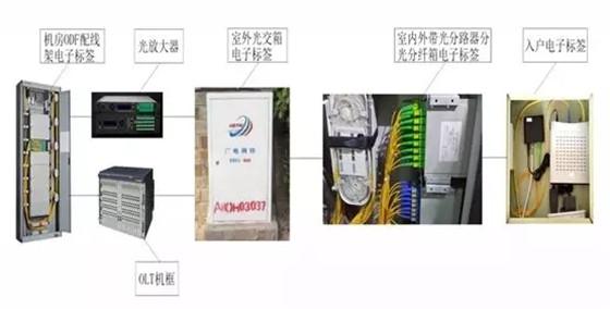 无源电子标签(RFID)在新乐广电网络中的应用