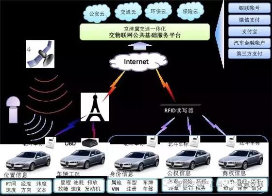"""基于""""北斗+汽车电子标识""""的车辆交通大数据应用方案"""
