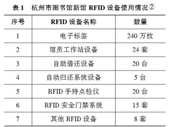 RFID技术在国内外图书馆的应用分析