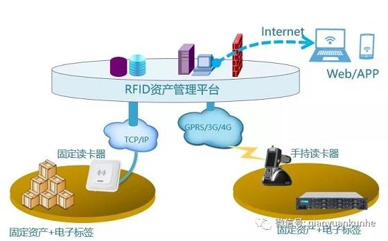 rfid资产管理工业自动化标签