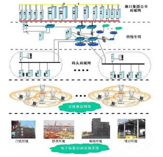 电子标签(RFID)智能物流解决方案