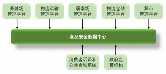 基于RFID技术的动物食品安全溯源系统解决方案
