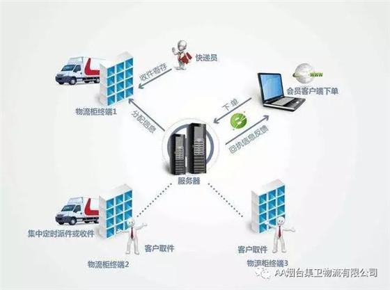 基于物联网技术的智能物流管理系统如何构建?