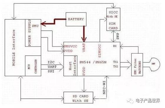 基于NFC电子钱包设计方案