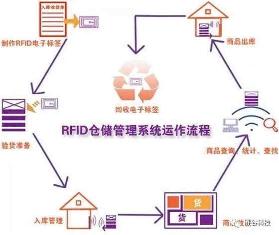 RFID助力物流精益化管理