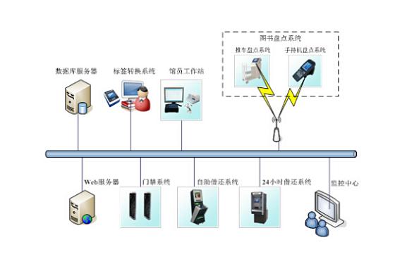 一种完整的RFID系统原理及结构详解