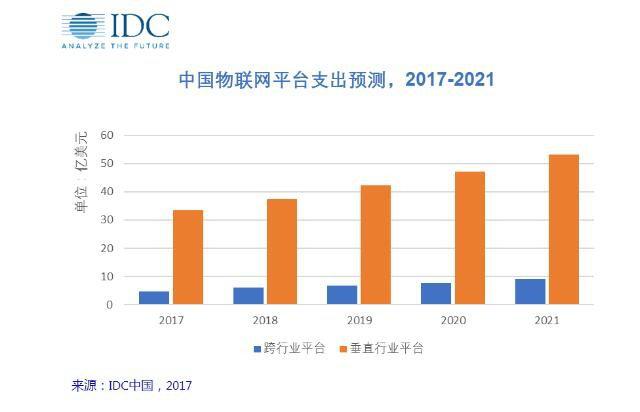 IDC:2021年中国物联网平台支出将达62.2亿美元