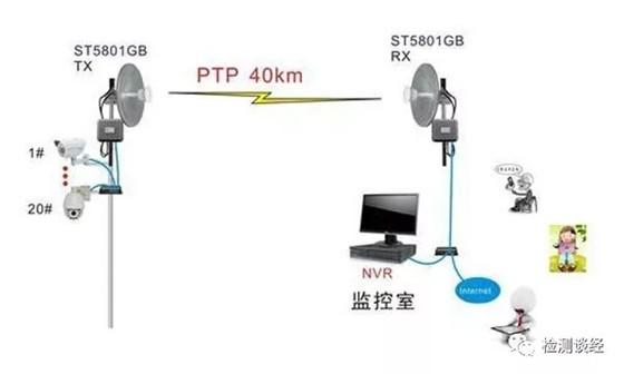 各种主流无线通信技术
