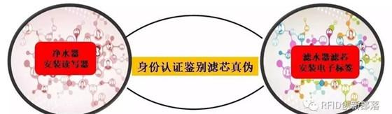 安全RFID耗材防伪溯源方案