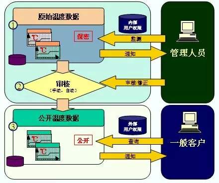 RFID电子标签冷链管理全程温度记录