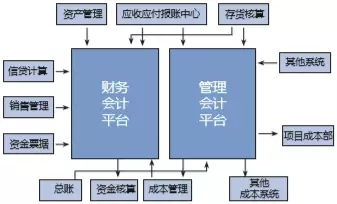 贵州茅台:统一内部交易物流和销售管理平台,实现营销创新、科技创新