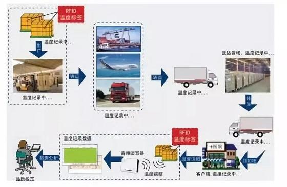RFID- 冷链运输