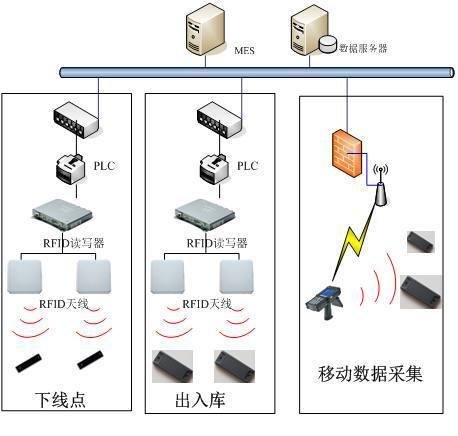 RFID物流跟踪系统解决方案
