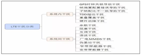 LTE干扰现状、原因分析及解决方案介绍
