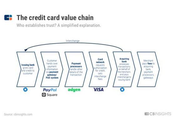 支付宝、Paypal、信用卡 支付方式将如何影响世界?