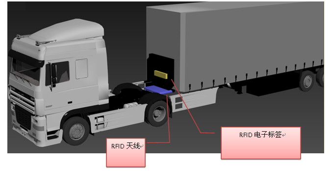 UHF超高频RFID应用于货车车架监管方案
