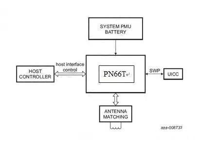 NFC技术全面解读,应用领域这么多?